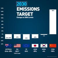 Emissions Targets