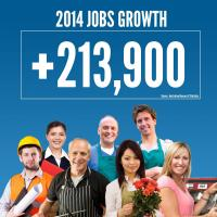In 2014, 213,900 new jobs were created in Australia – triple the jobs growth of 2013.